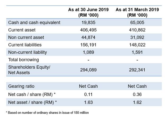 ECSM Balance Sheet