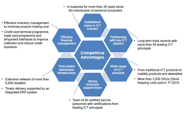 ECSM Competitive Advantage