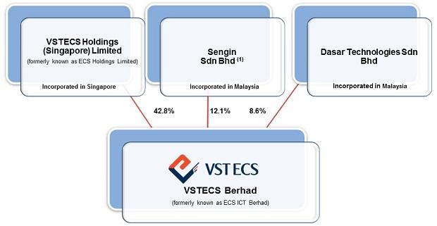 ECSM Industry Statistic